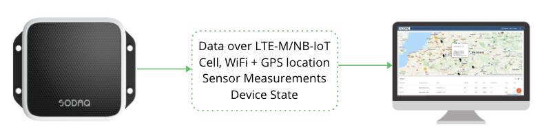 SODAQ GPS-tracker communication with dashboard